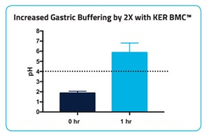 increased gastric buffering - Figure 1. © KER